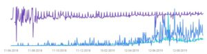 search console graph with blog growth