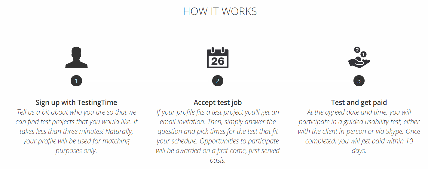 Testing Tiime Testers Process