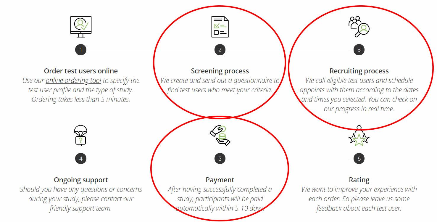 Testing Time 6-step Process