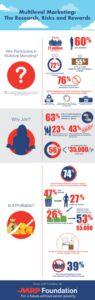 AARP MLM Study Infographic