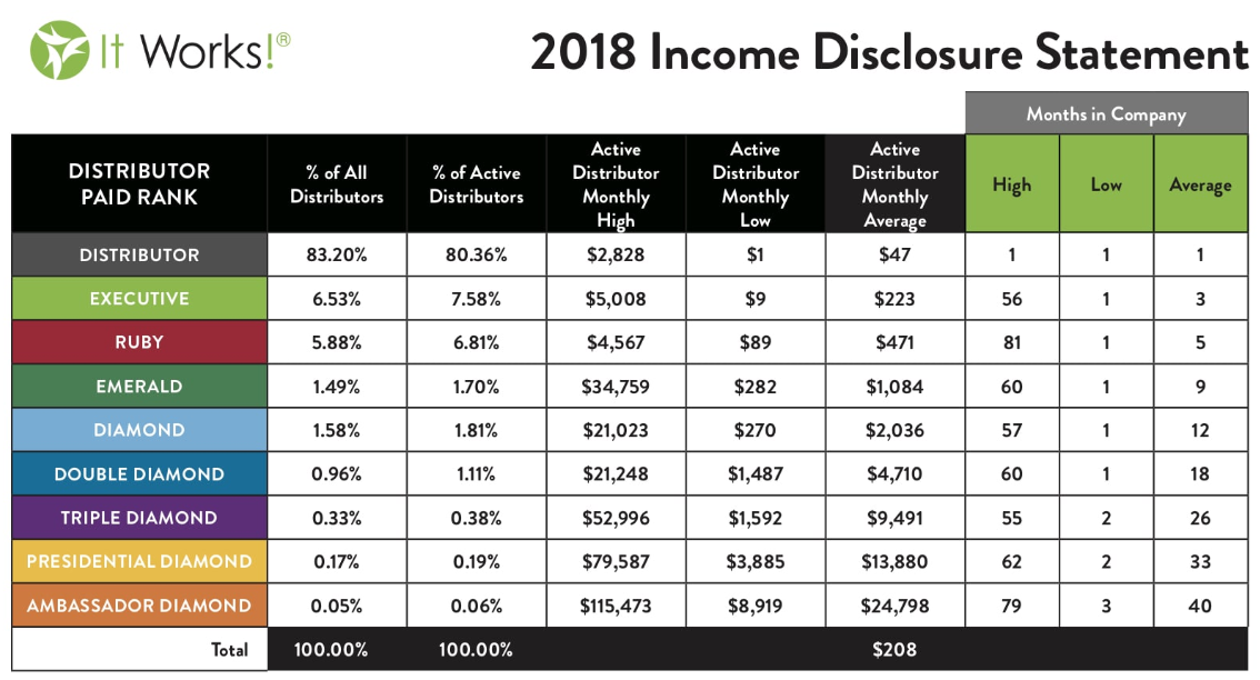 It Works! Income disclosure statement
