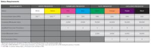 Younique compensation plan status requirements