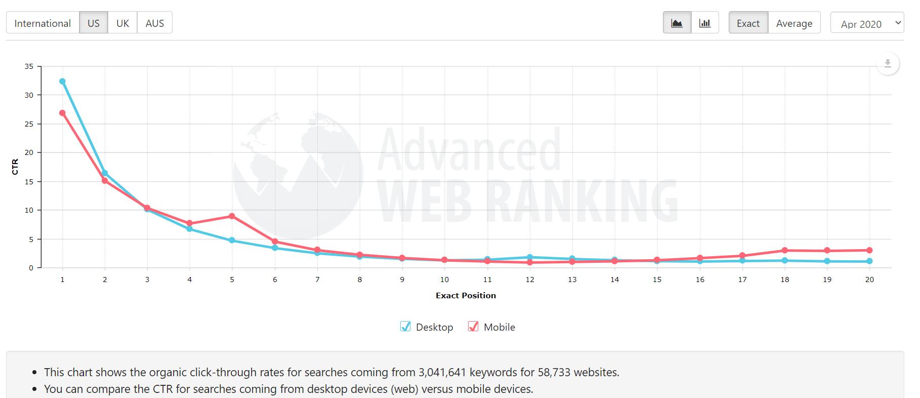 Avanced webranking graph