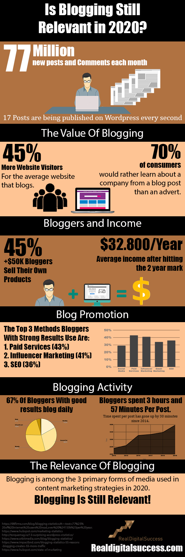Is Blogging Still Relevant Infographic