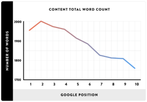 Study wordcount and Google Position