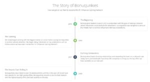 Fake Story of bonus junkies