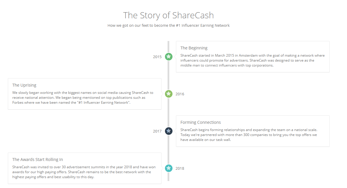 Fake story of sharecash.co