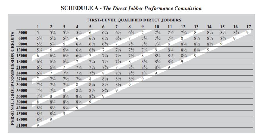 Direct Jobber commission rates